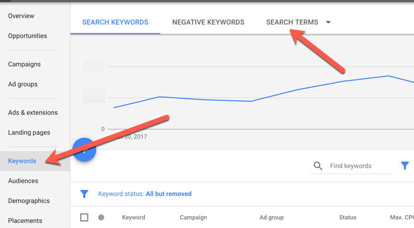 find search terms in adwords